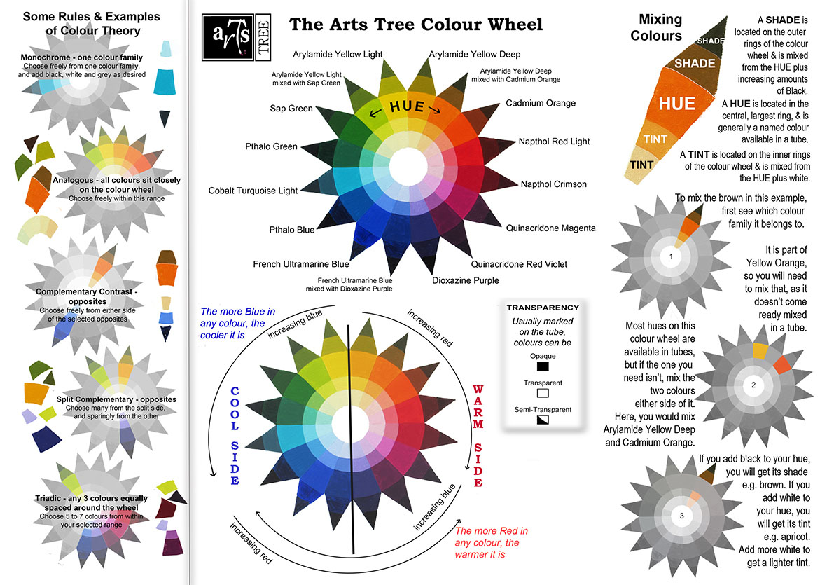 Colour Wheel A4 A Practical Artist S Guide To Working With Colour
